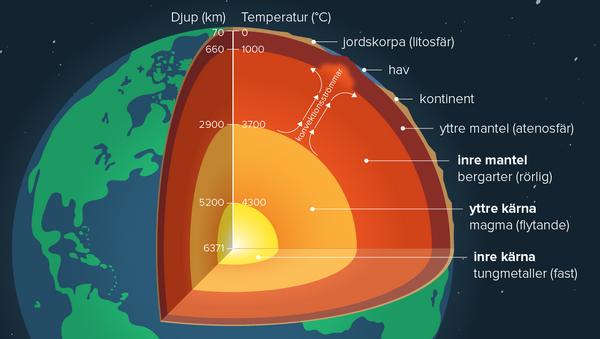 Jordens inre – läromedel i geografi åk 7–9